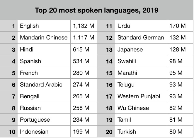 Most spoken language in the world