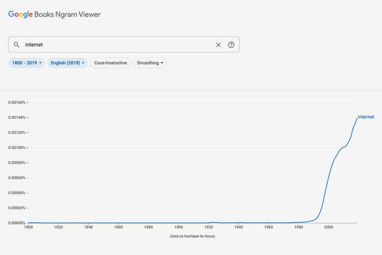 Google Books Ngram Viewer