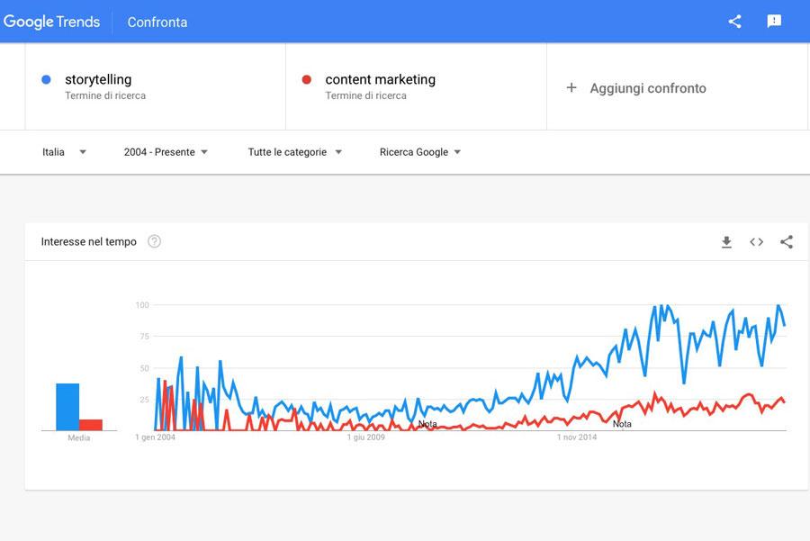 Reputazione online, Google Trends